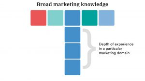 what is a T-shaped marketer?