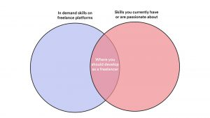 Venn diagram of where you should develop as a freelancer