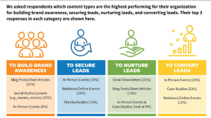 Which content types are the highest performing