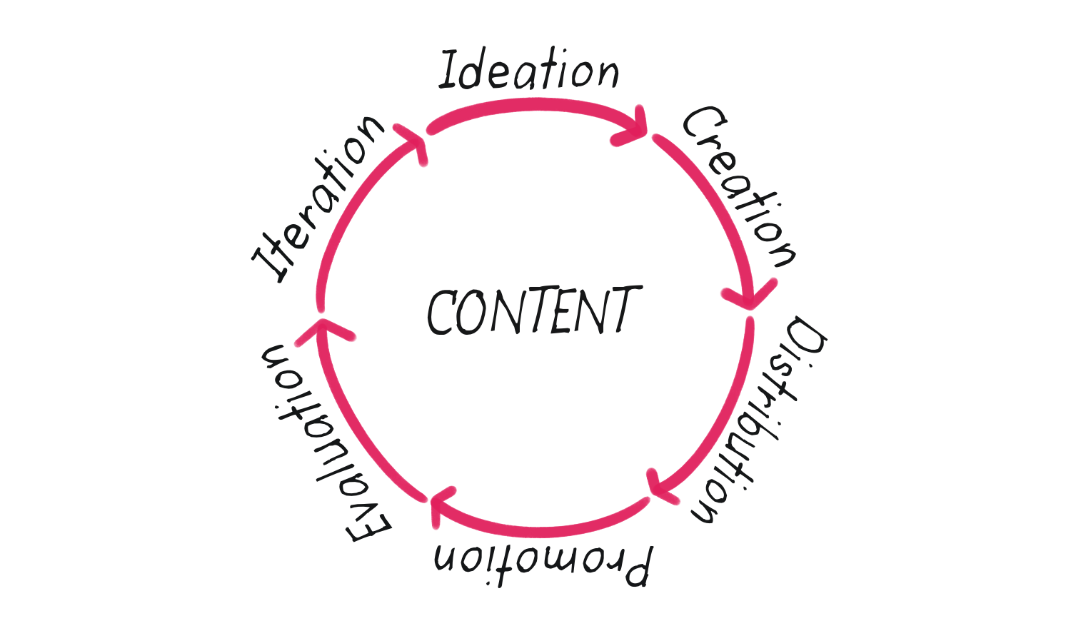 Stages of Content Production