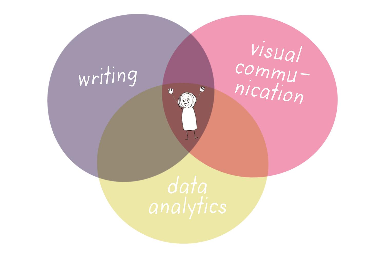 Digital marketing skills to find a job