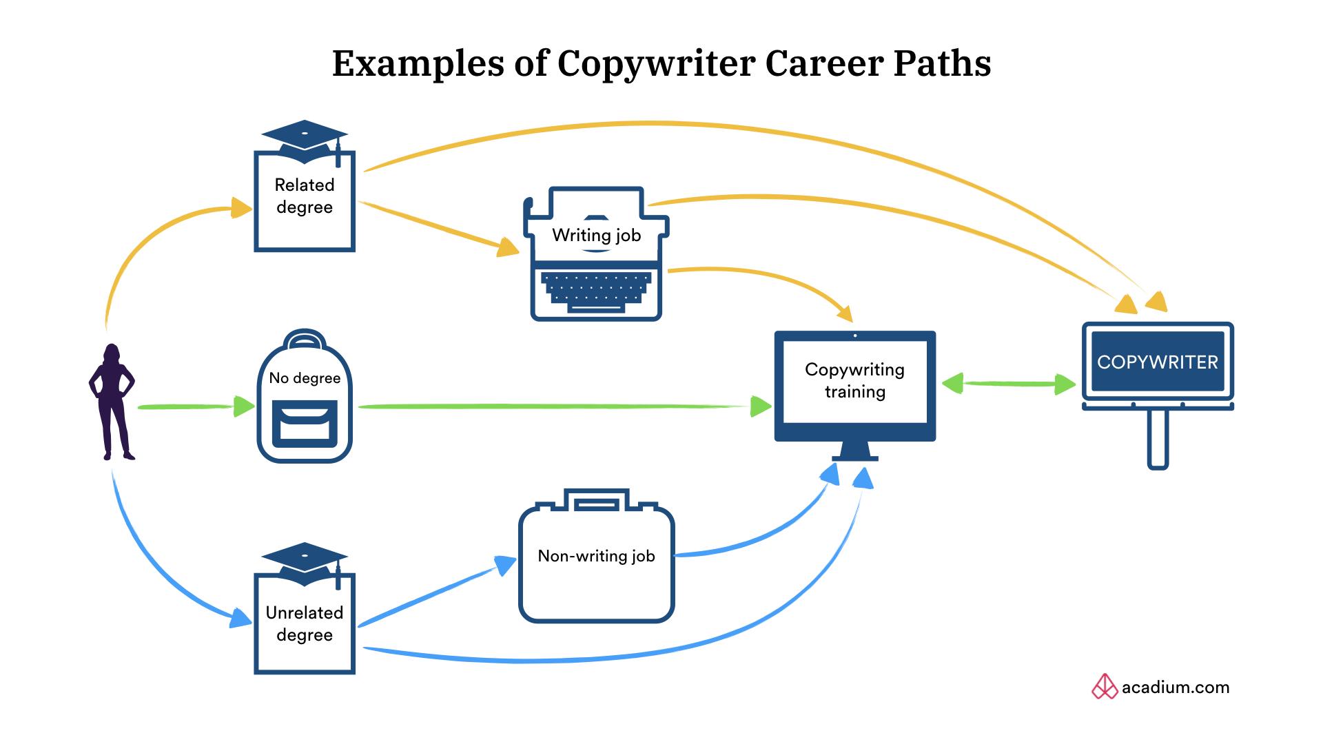 Copywriter Career Path Examples