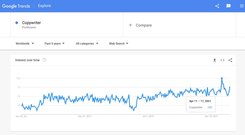 Copywriter Career Path - Google Trends