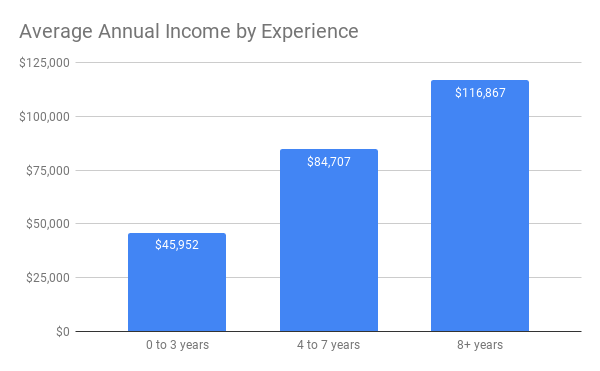 Content marketers annual income by experience