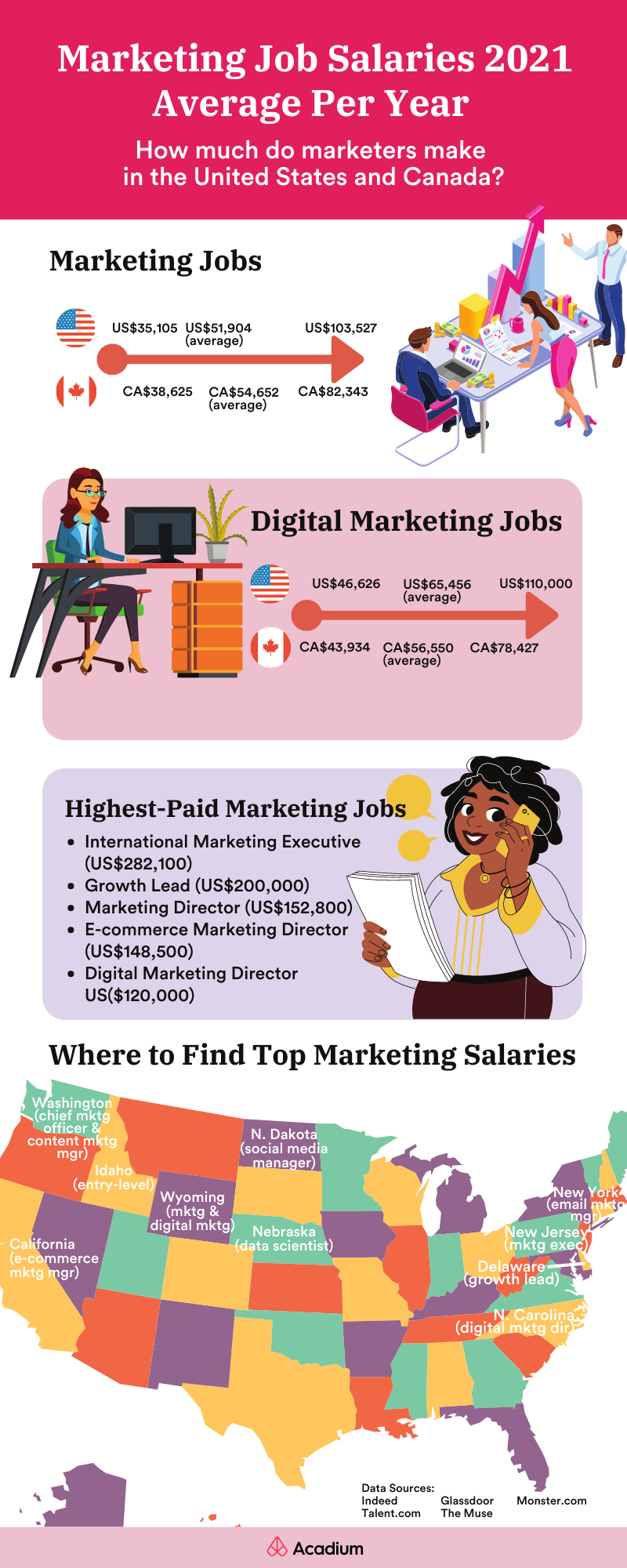 marketing job salaries - where to find top marketing salaries in the united states