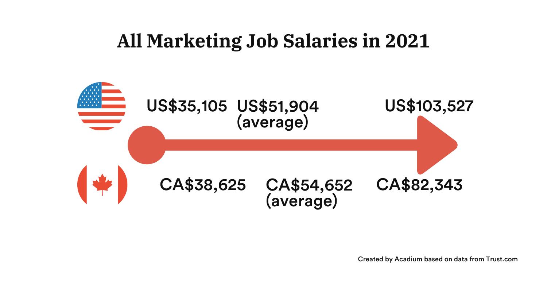 Marketing job salaries