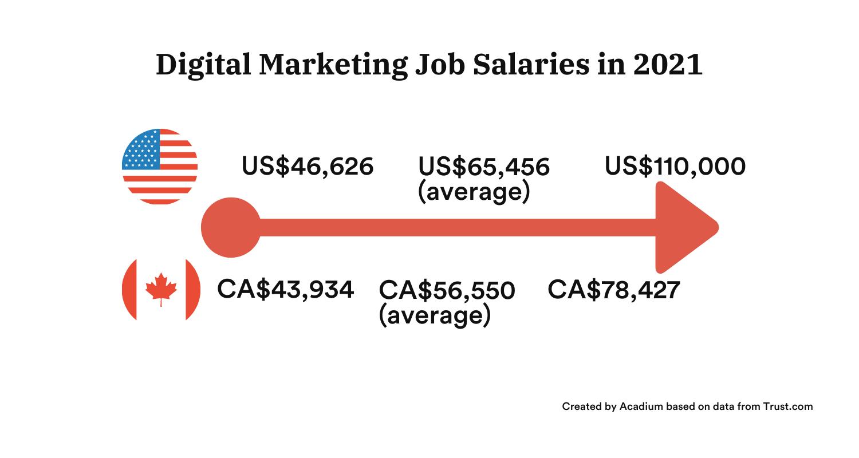 Digital marketing job salaries
