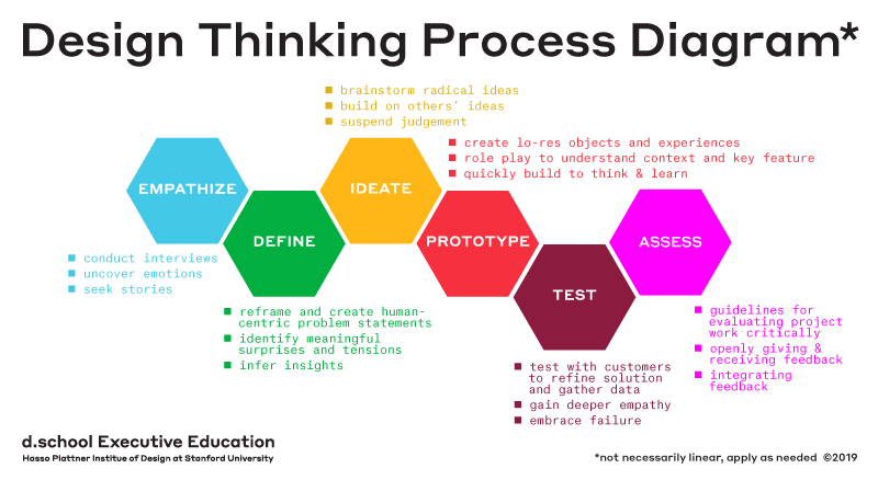 digital marketing skills - design thinking